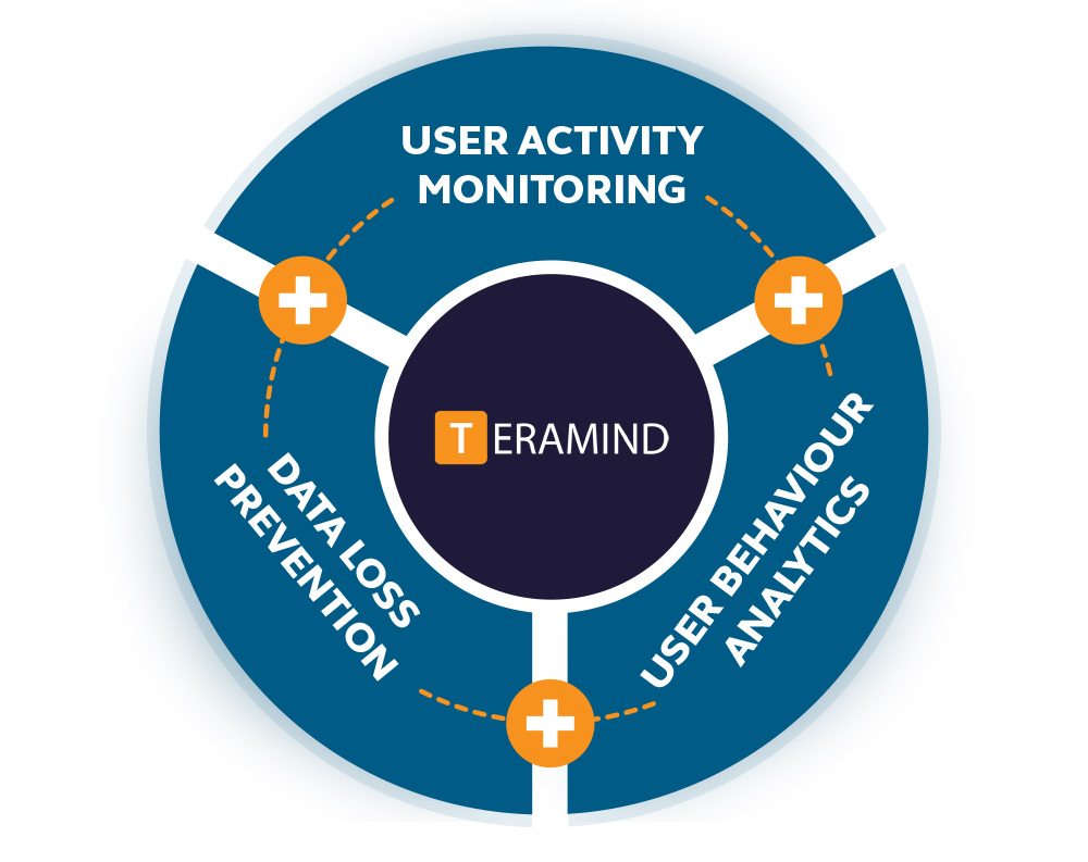 Teramind diagram | Remote employee monitoring