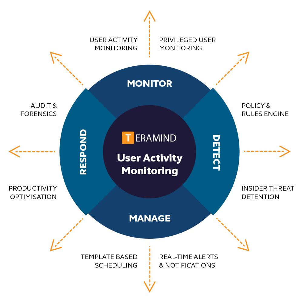 Teramind diagram | Employee monitoring